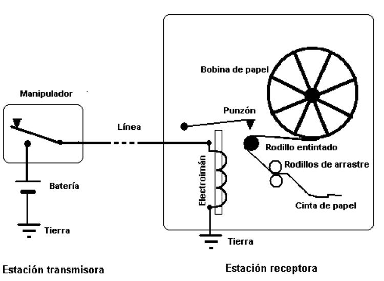 Le mécanisme du télégraphe électrique