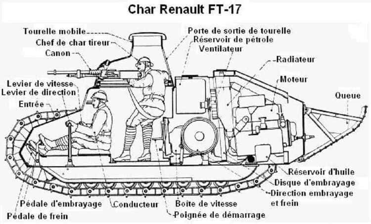 Le diagramme du char Renault FT-17