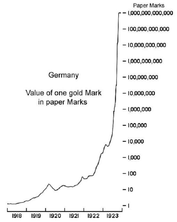 L'évolution de l'hyper-inflation du Papier mark