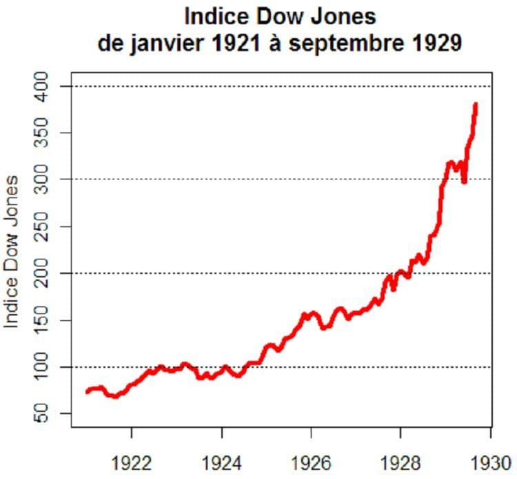 L'évolution de l'indice Dow Jones (1921/1929)
