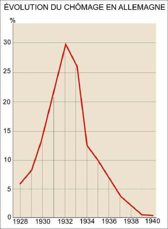 L'évolution du taux de chômage en Allemagne