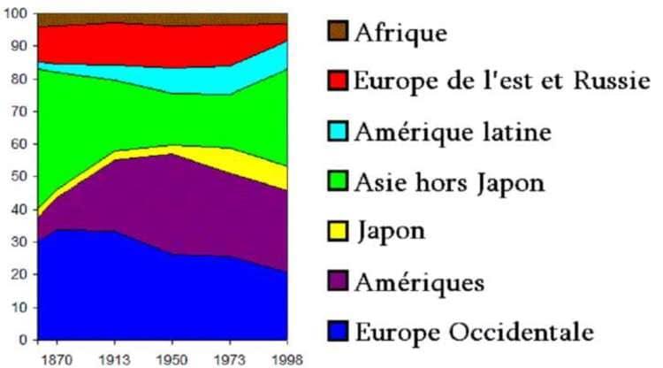 L'évolution du P.I.B. des continents