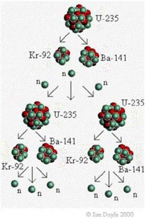 La réaction en chaîne de la fission nucléaire du noyau d'uranium 235