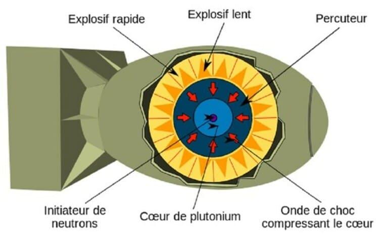 Le schéma de la bombe à implosion Fat Man