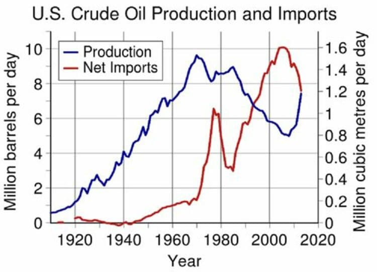 L'évolution des productions et des importations pétrolières aux États-Unis d'Amérique