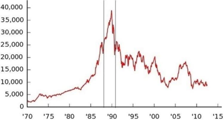 L'indice boursier japonais Nikkei 225