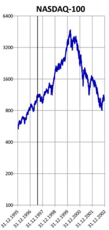L'évolution de l'indice boursier NASDAQ-100