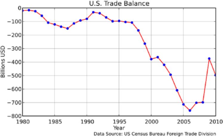 L'évolution du déficit commercial des États-Unis d'Amérique depuis le II nd choc pétrolier