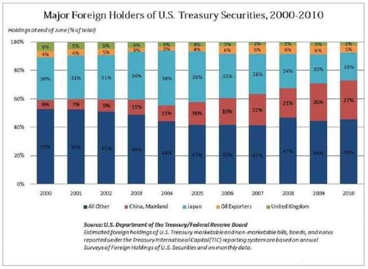 Les principaux États détenteurs de la dette publique des États-Unis d'Amérique au début du XXI ème siècle