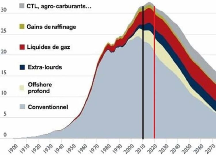 L'évolution et les prévisions de la production pétrolière mondiale