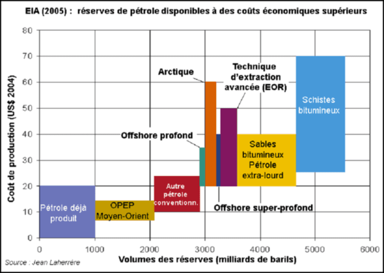 Le seuil de rentabilité des réserves de pétrole disponibles