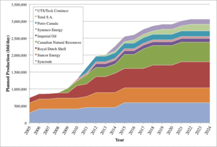 L'évolution prévisionnelle de la production des sables bitumineux de l'Athabasca