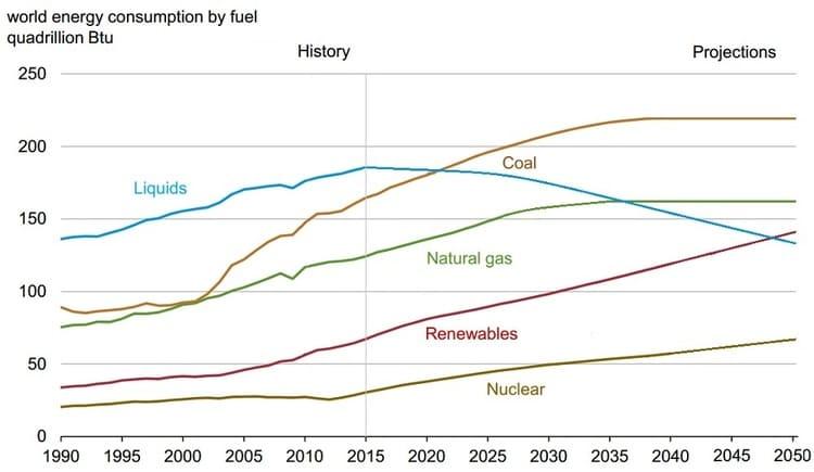 L'évolution et les prévisions de la consommation énergétique mondiale