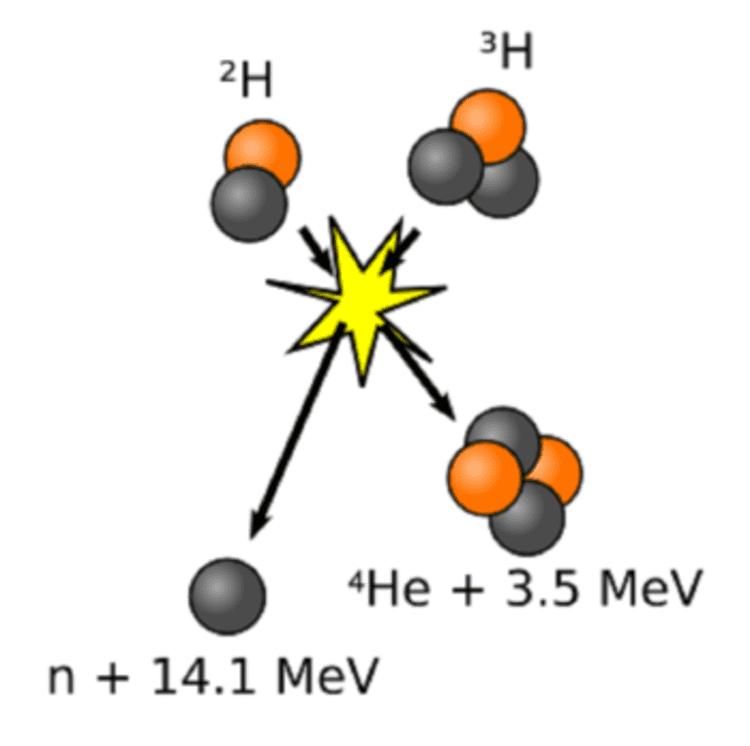 Le schéma de la fusion entre les atomes de deutérium et de tritium