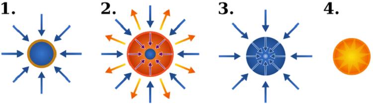 Les processus du confinement inertiel